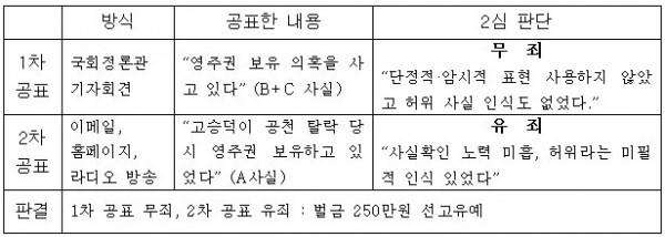 ▲ 조희연 교육감 선거법위반 사건 2 심 판결 분석