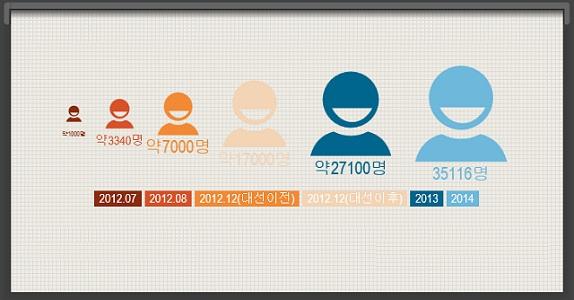 뉴스타파 후원자 수 변화