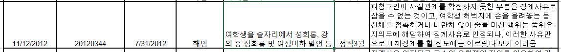 ▲ 2012년 소청심의위원회 소청심사 자료 발췌