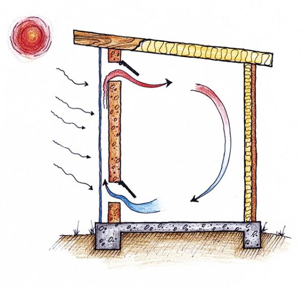 ▲ 햇볕에너지를 이용한 난방장치(햇빛온풍기)